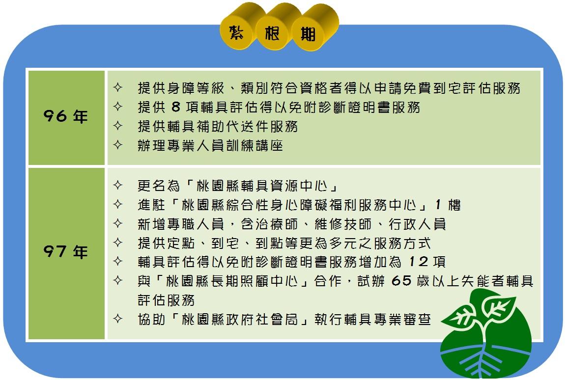 歷史沿革--紮根期(3).jpg